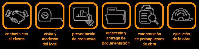 imagen de fases de licencia de apertura